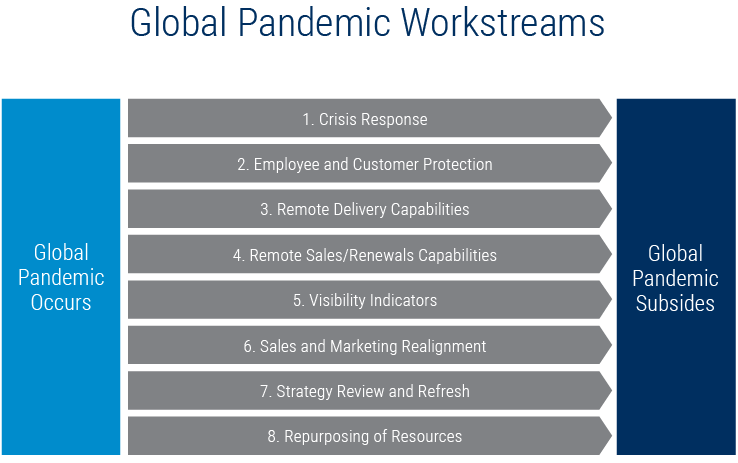 Figure 1, Global Pandemic Workstreams