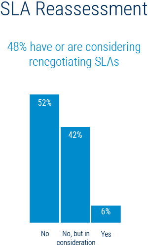 Figure 2, SLA Reassessment